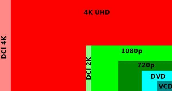 Diese Grafik vergleicht populäre digitale Auflösungen miteinander.